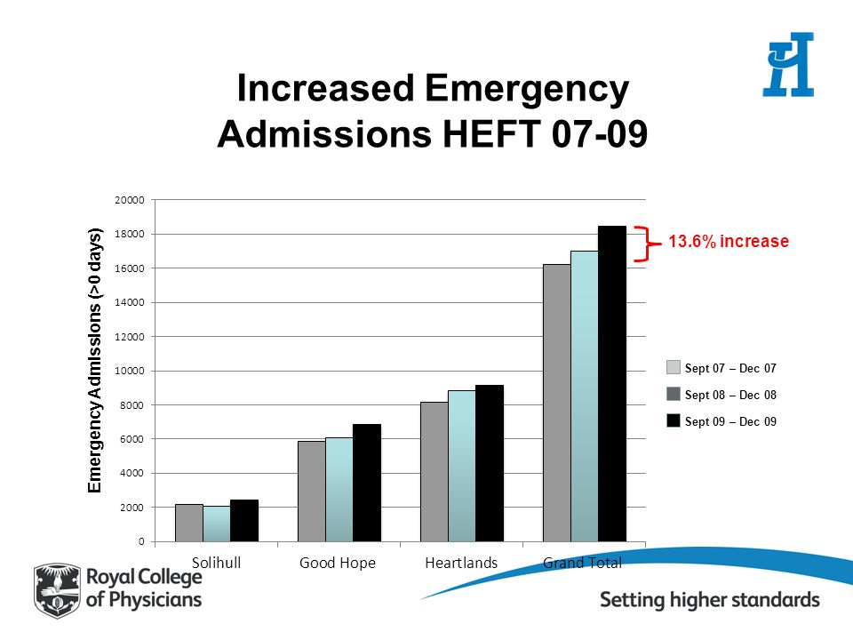 Increased Emergency Admissions HEFT 07-09