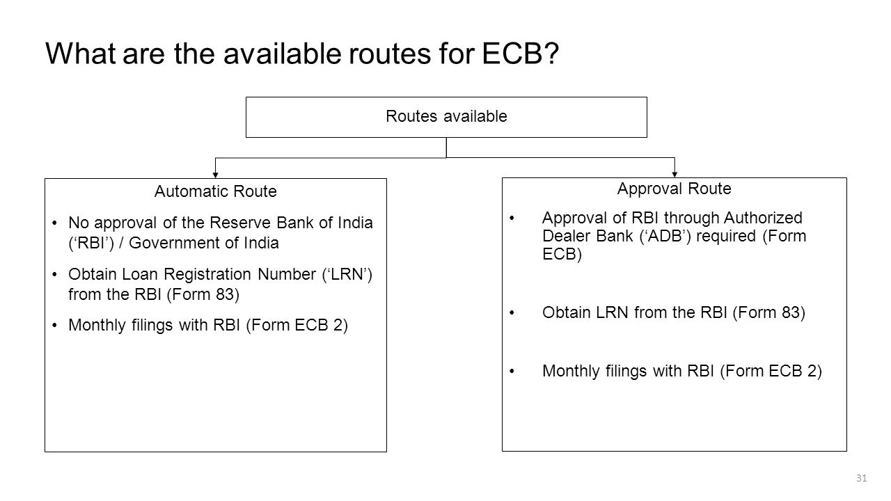 What are the available routes for ECB