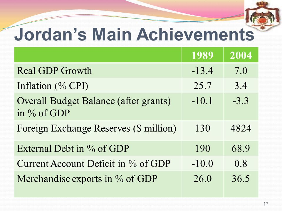 Jordan's Main Achievements