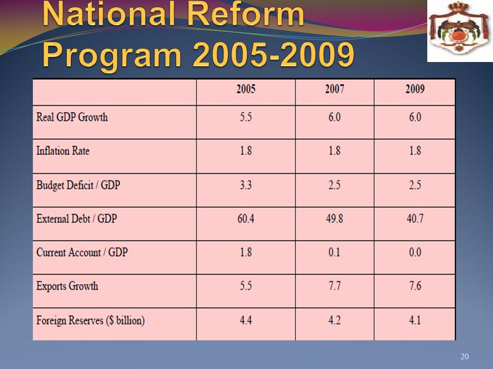 National Reform Program 2005-2009