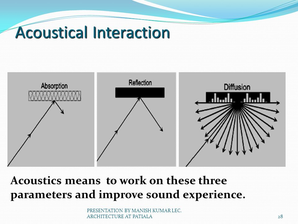 Acoustical Interaction
