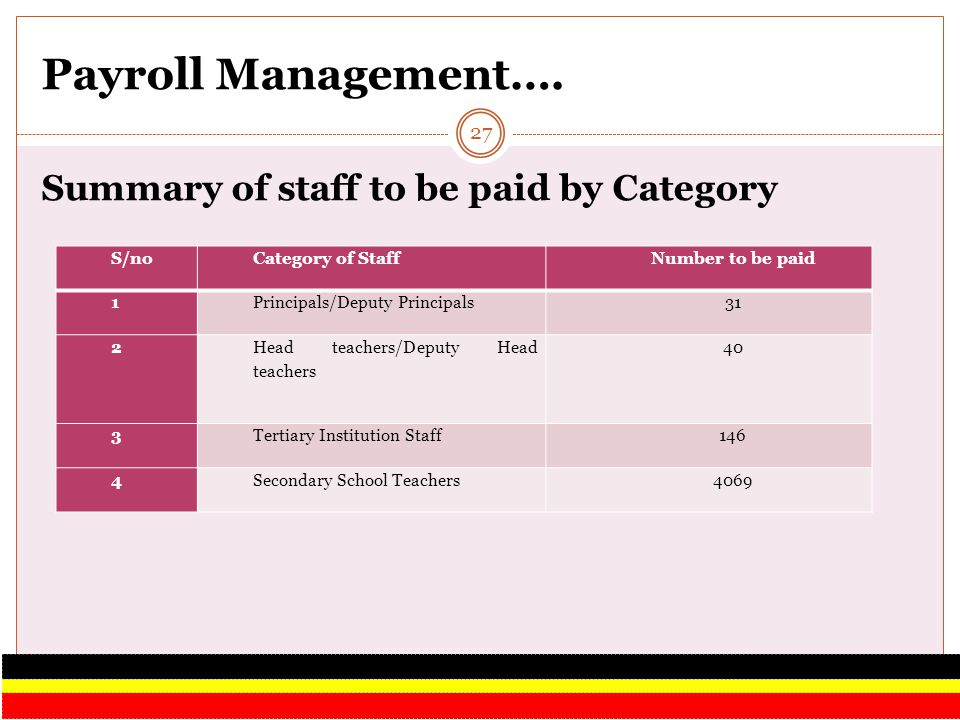 Payroll Management…. Summary of staff to be paid by Category S/no