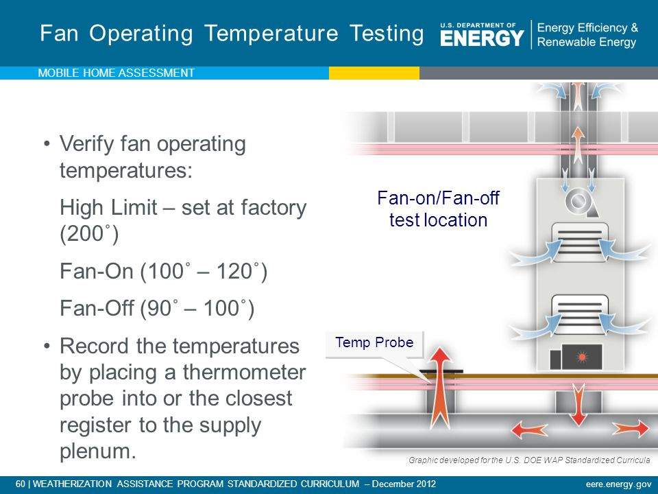 Fan Operating Temperature Testing