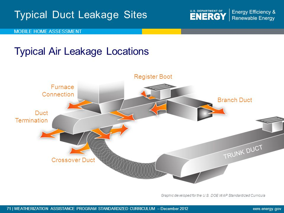 Typical Duct Leakage Sites