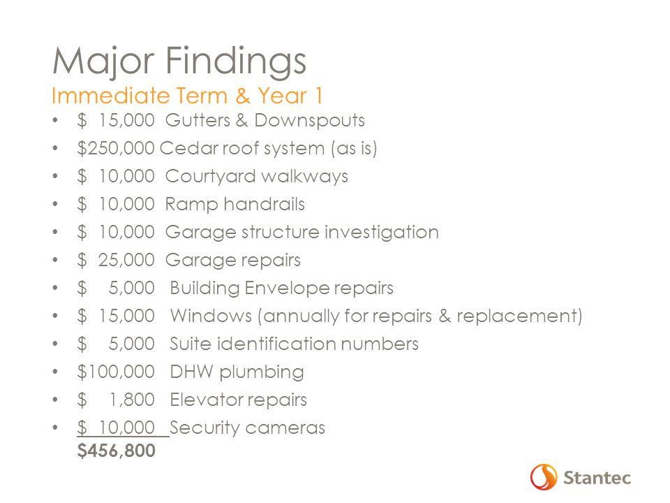 Major Findings Immediate Term & Year 1 $ 15,000 Gutters & Downspouts
