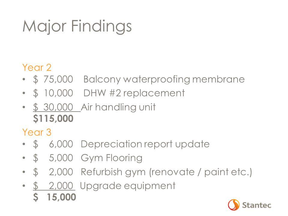 Major Findings Year 2 $ 75,000 Balcony waterproofing membrane