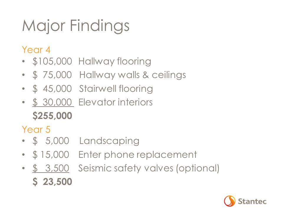 Major Findings Year 4 $105,000 Hallway flooring