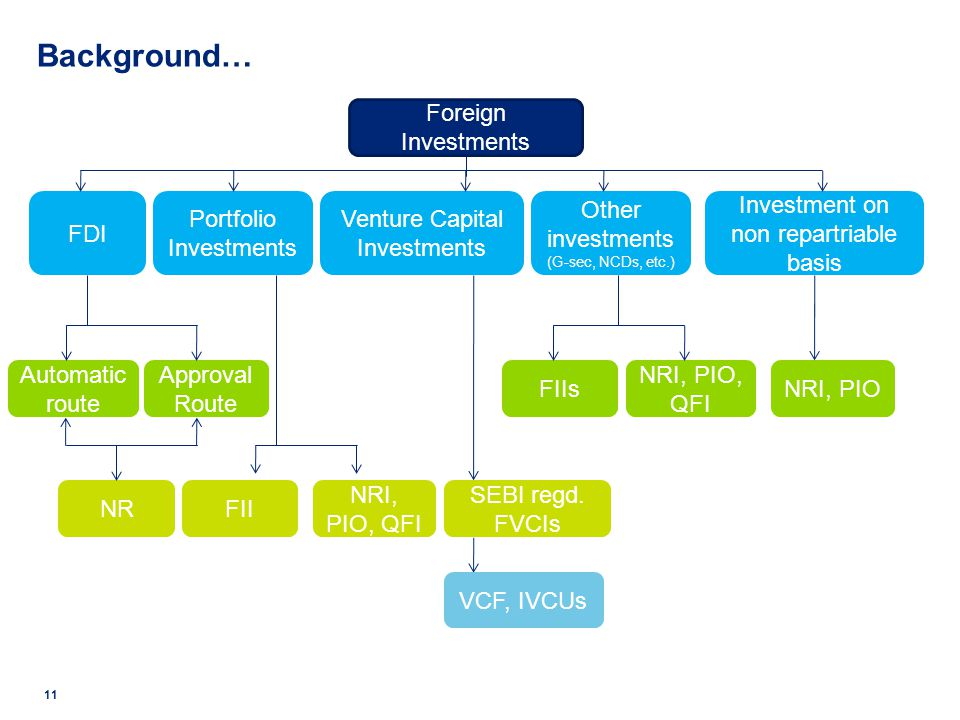 Background… Foreign Investments FDI Portfolio Investments
