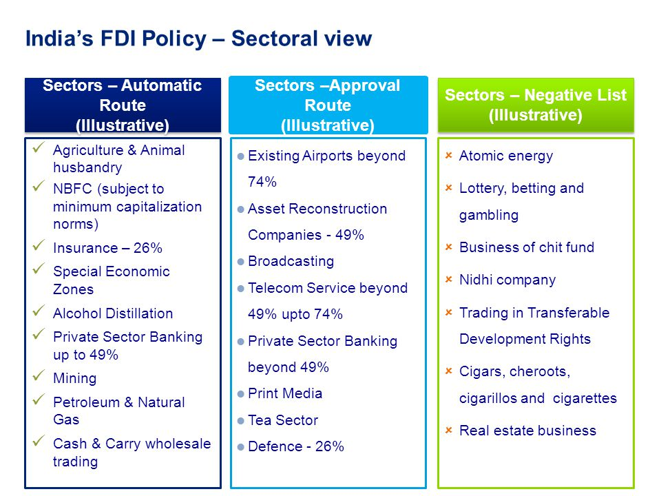 India's FDI Policy – Sectoral view