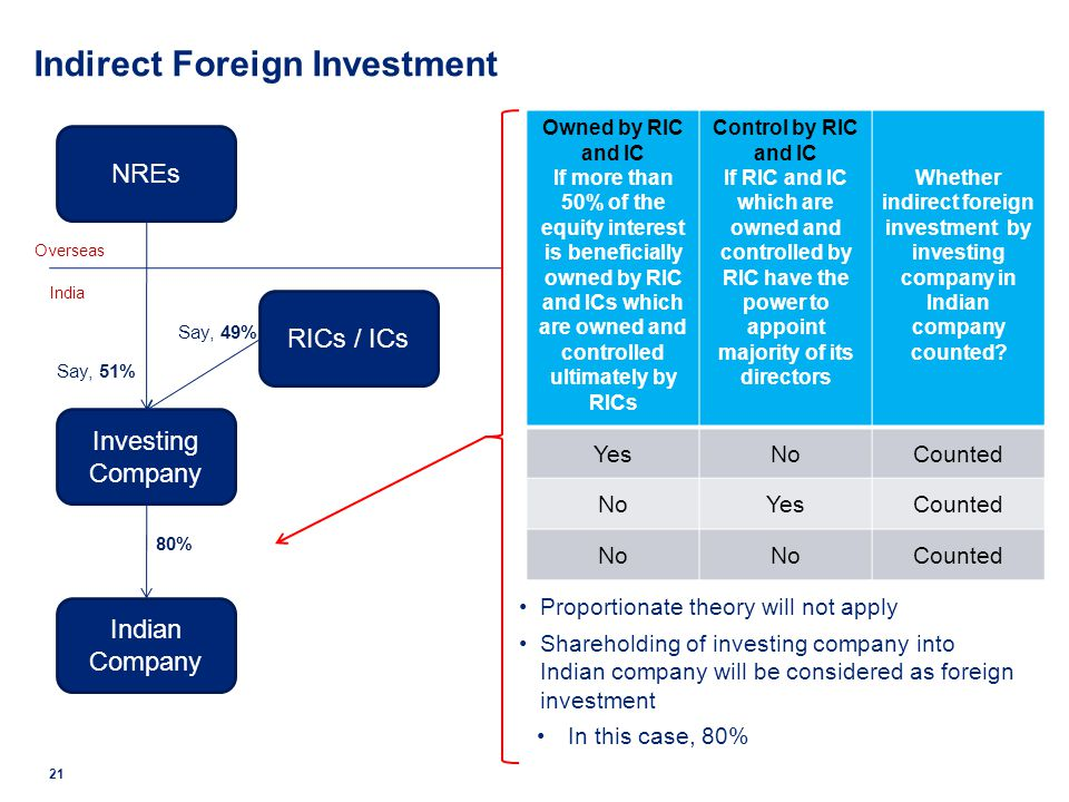 Indirect Foreign Investment