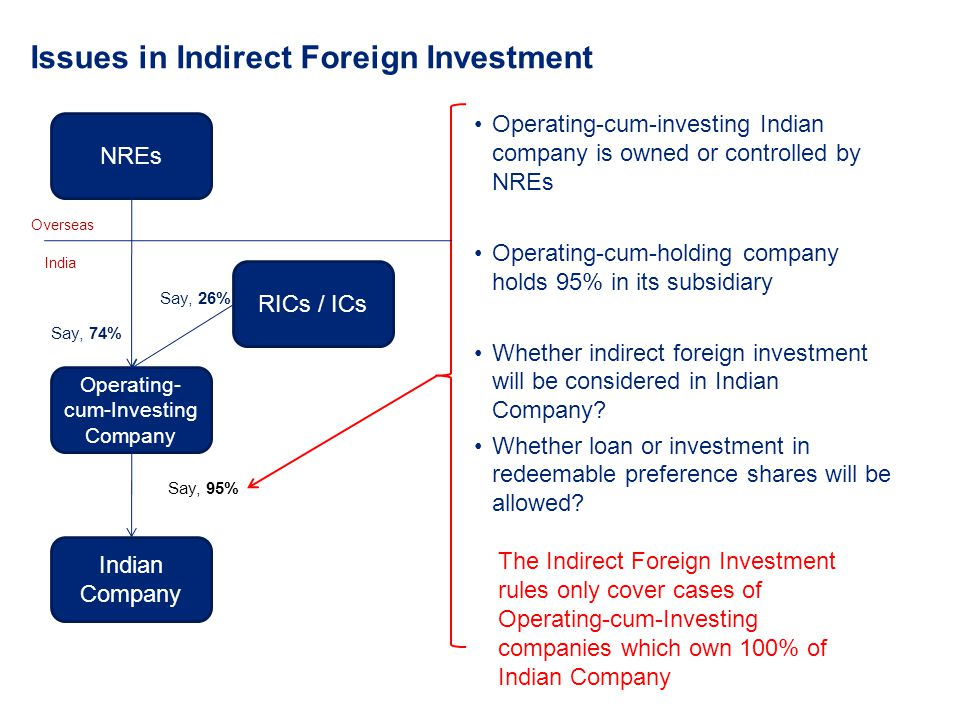 Issues in Indirect Foreign Investment