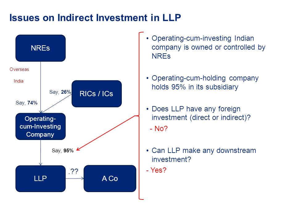 Issues on Indirect Investment in LLP