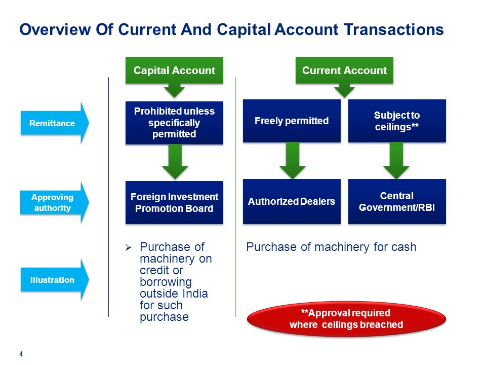 Overview Of Current And Capital Account Transactions
