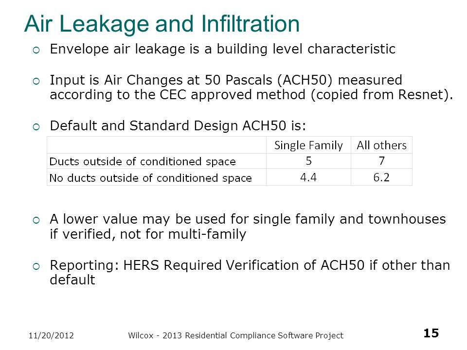 Air Leakage and Infiltration