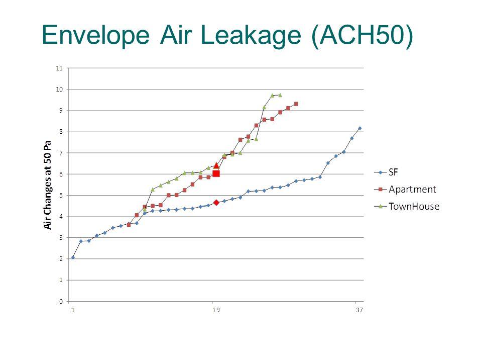 Envelope Air Leakage (ACH50)