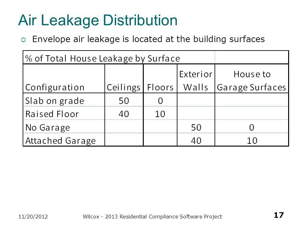 Air Leakage Distribution