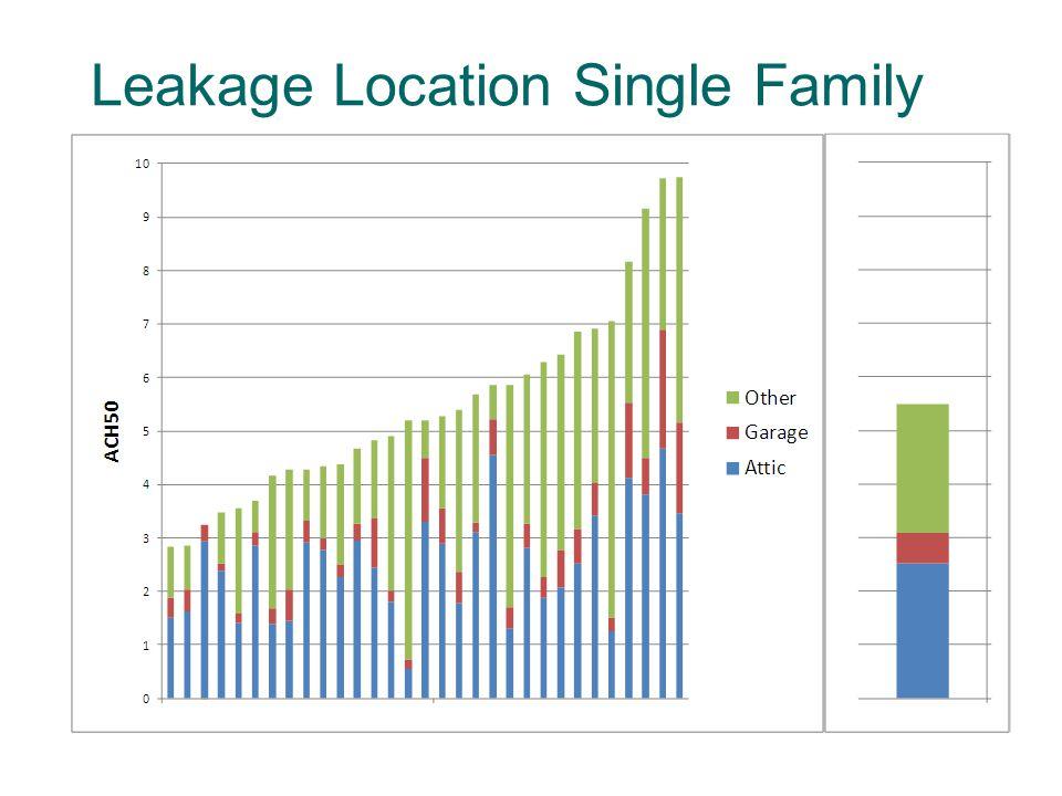 Leakage Location Single Family