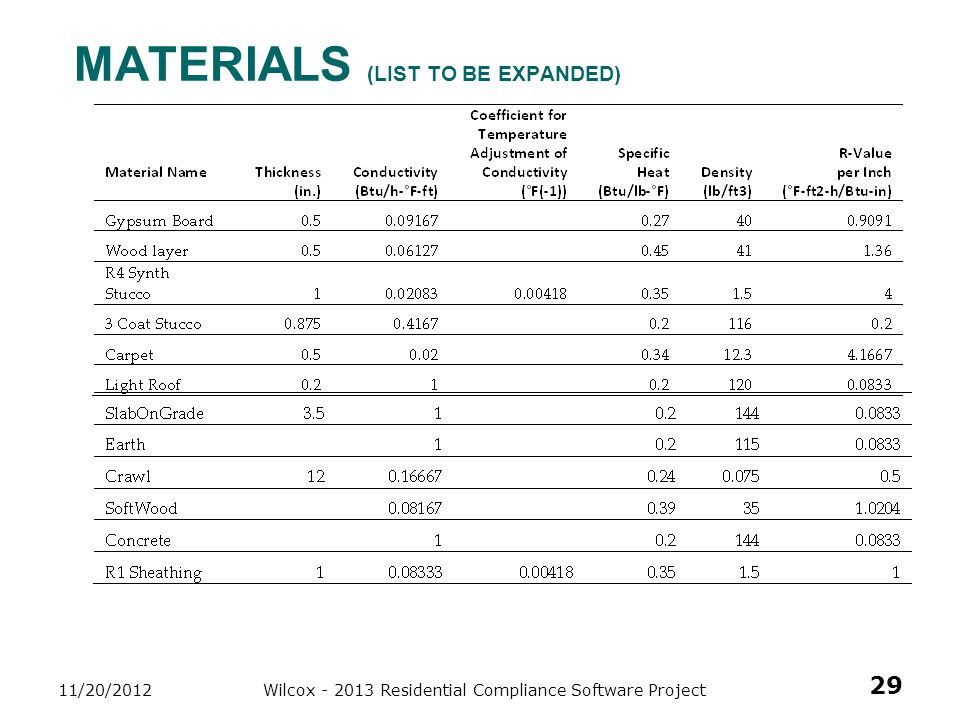 MaTERIALS (list to be expanded)