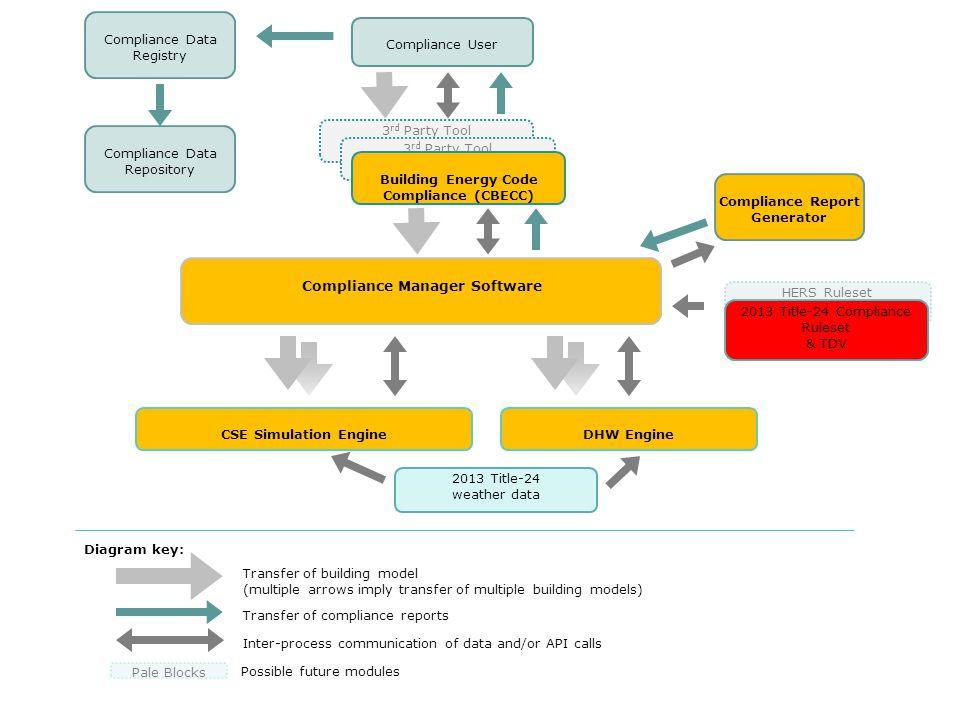 Compliance Data Registry Compliance User