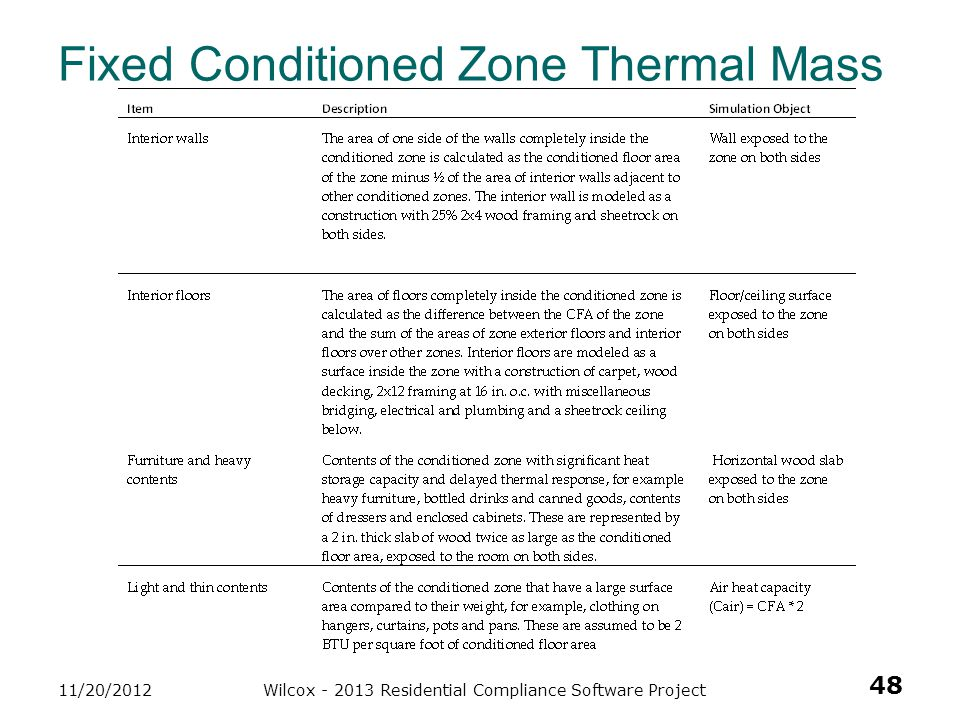 Fixed Conditioned Zone Thermal Mass