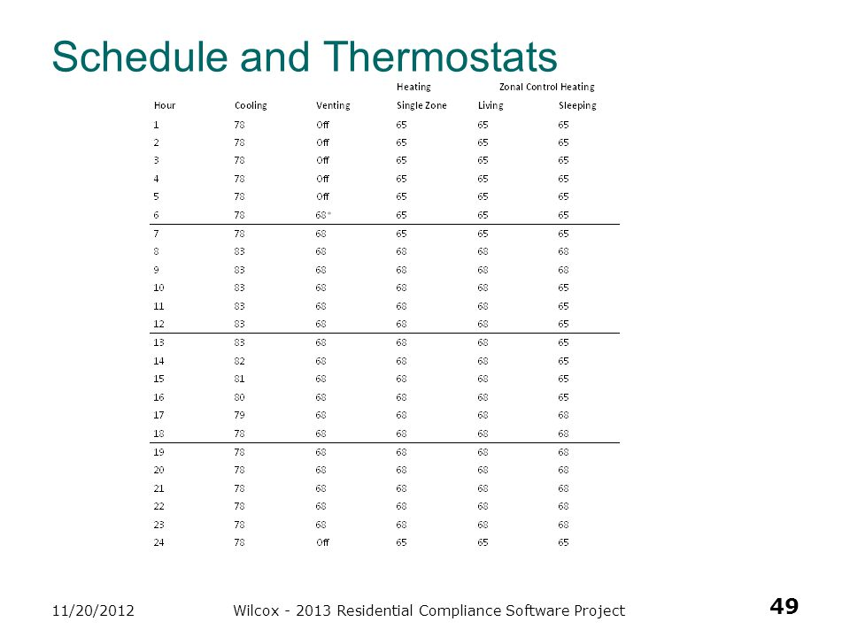 Schedule and Thermostats