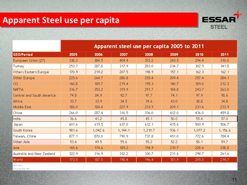 Apparent Steel use per capita
