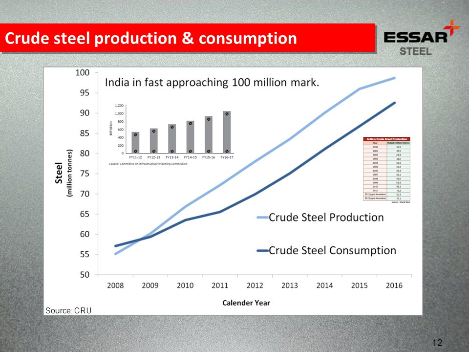 Crude steel production & consumption