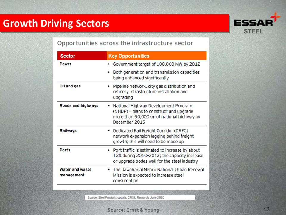Growth Driving Sectors
