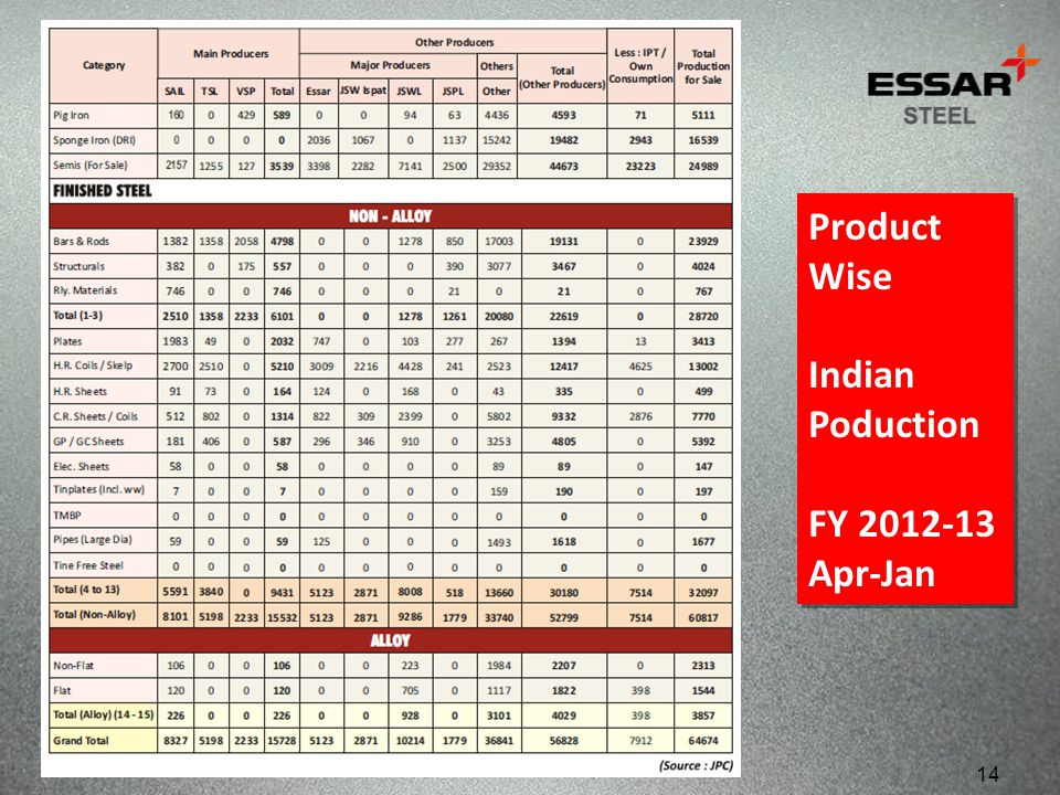 Product Wise Indian Poduction FY 2012-13 Apr-Jan