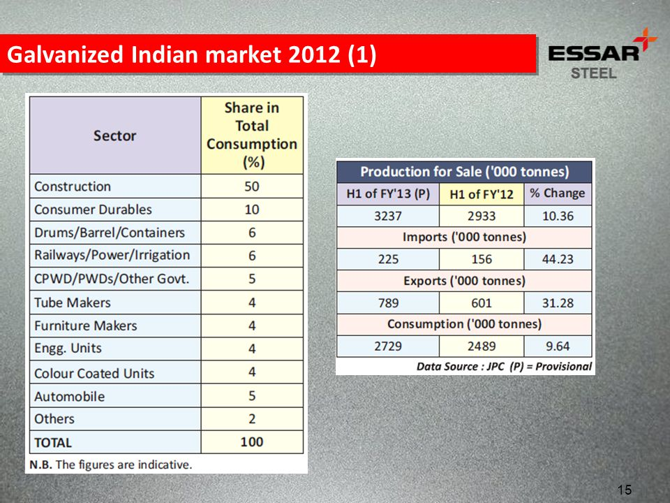 Galvanized Indian market 2012 (1)