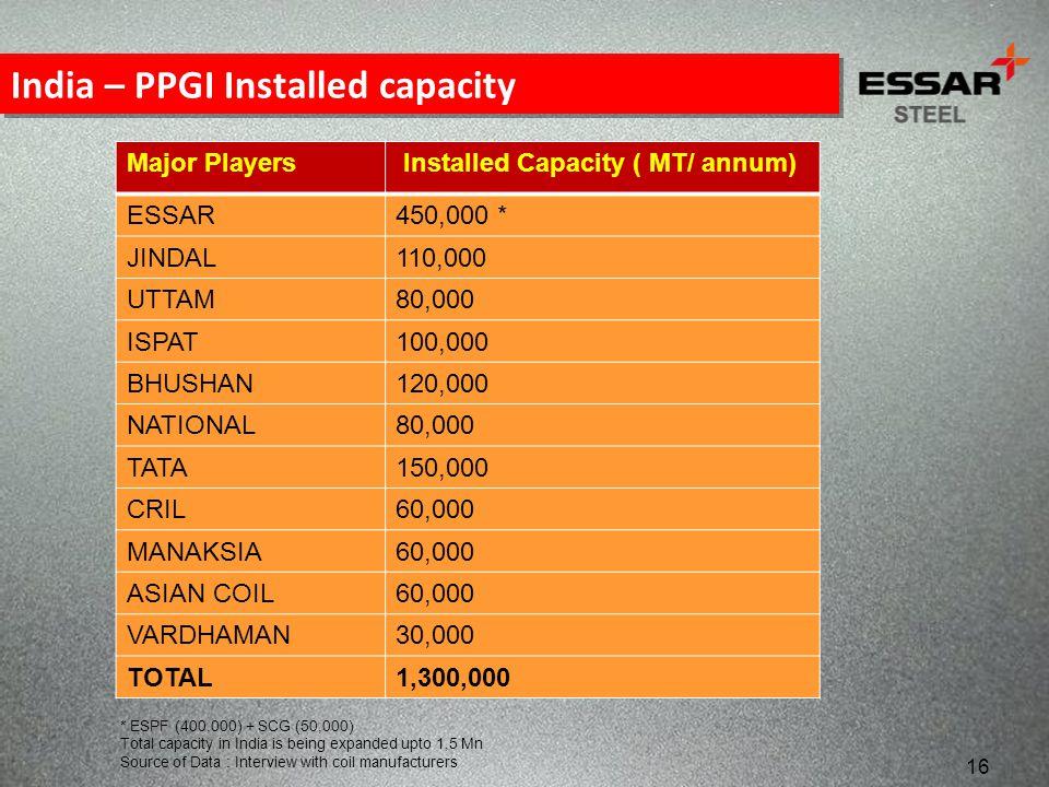India – PPGI Installed capacity