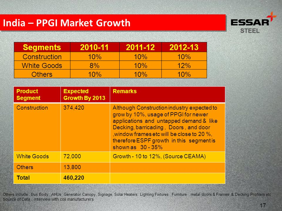 India – PPGI Market Growth