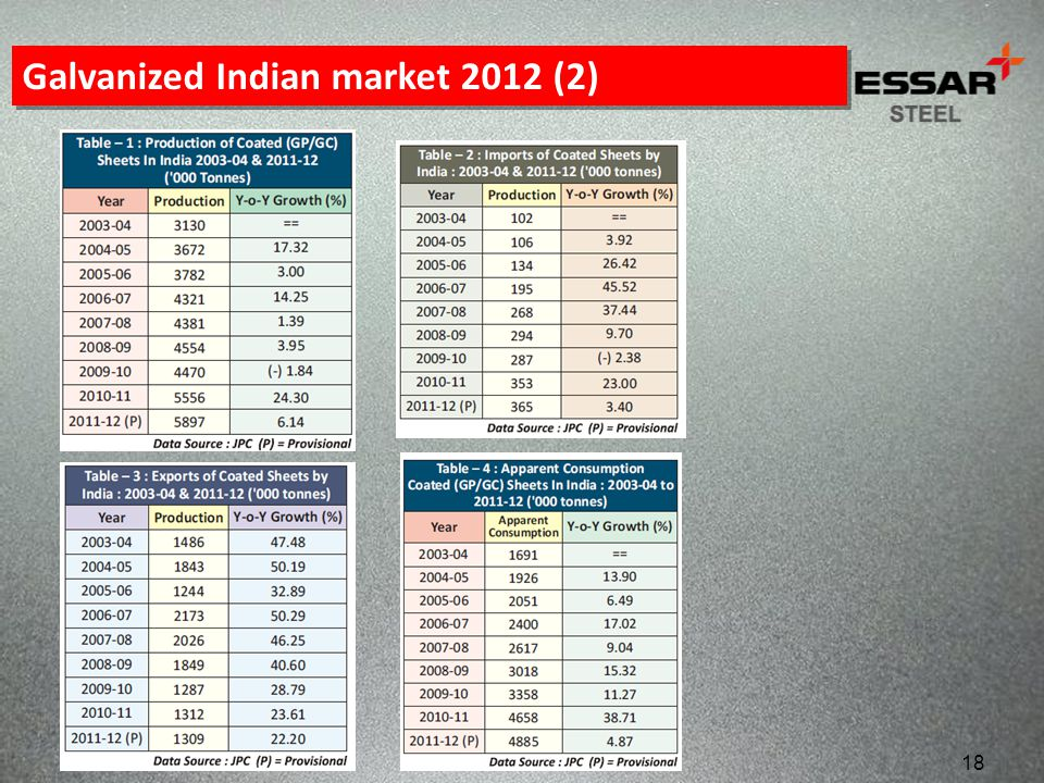 Galvanized Indian market 2012 (2)