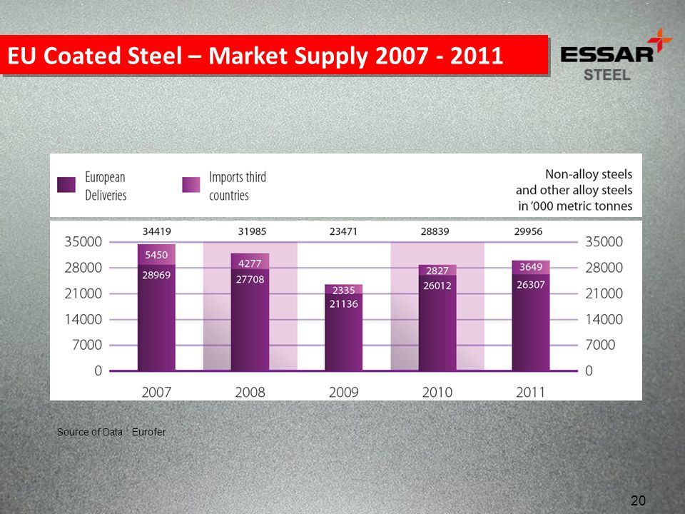 EU Coated Steel – Market Supply 2007 - 2011