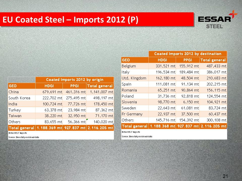 EU Coated Steel – Imports 2012 (P)