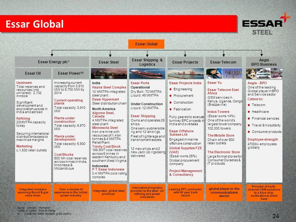 Essar Global Essar Global Essar Energy plc* Essar Steel