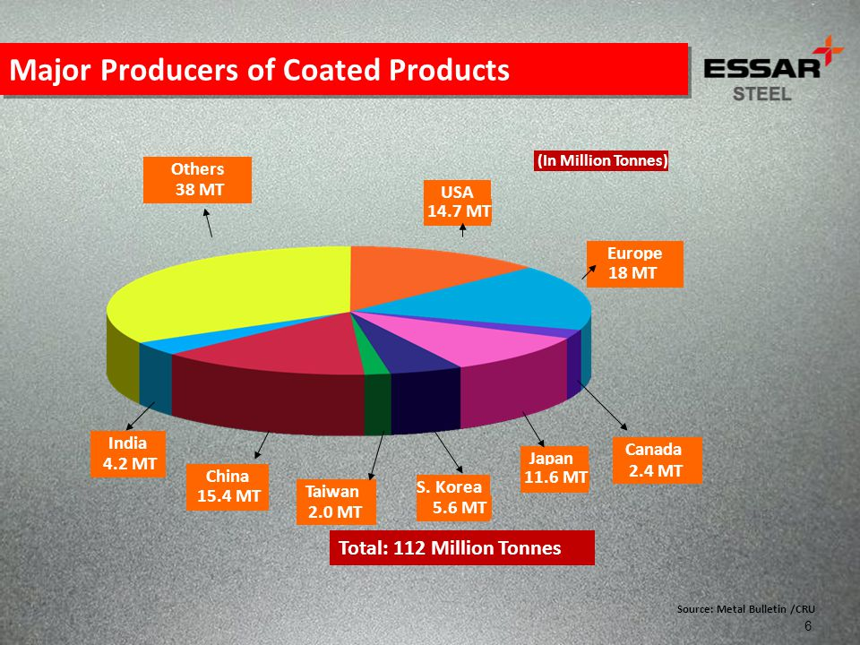 Major Producers of Coated Products