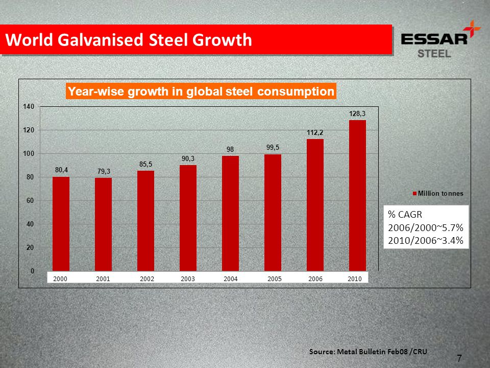 World Galvanised Steel Growth