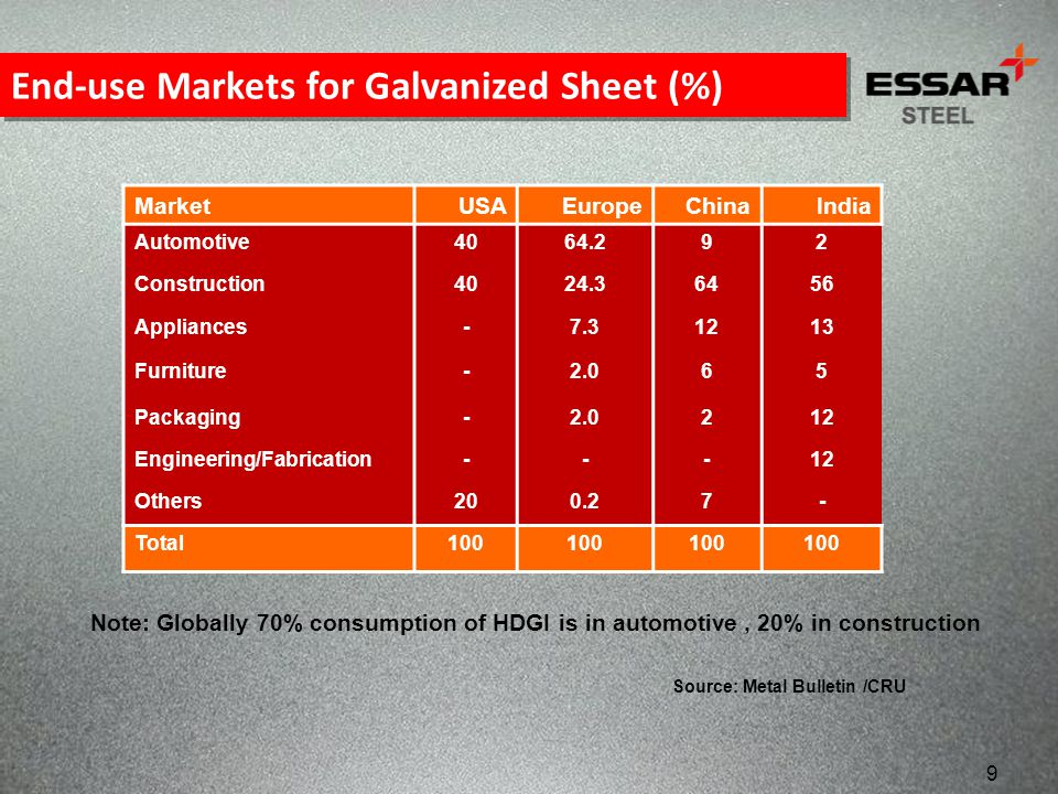 End-use Markets for Galvanized Sheet (%)