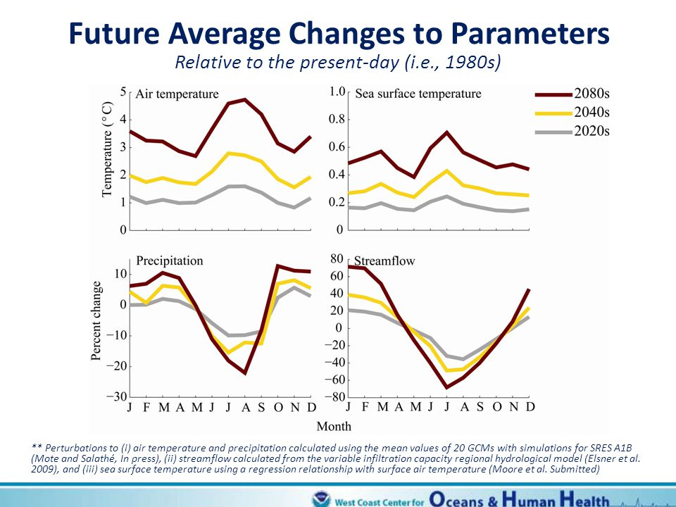 Future Average Changes to Parameters
