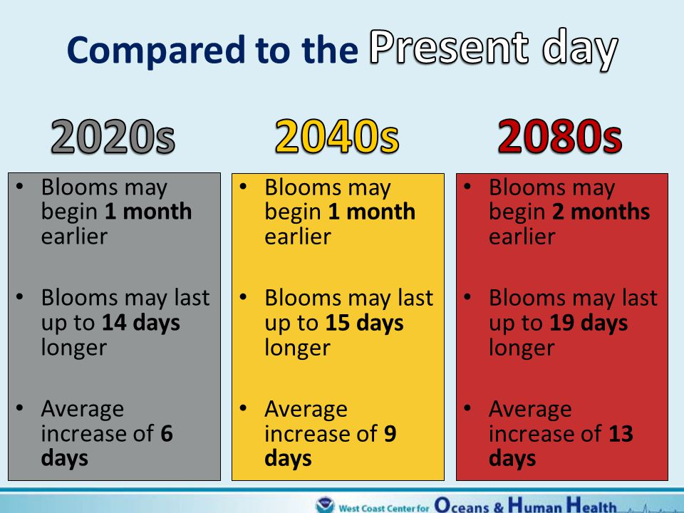 Present day 2020s 2040s 2080s Compared to the