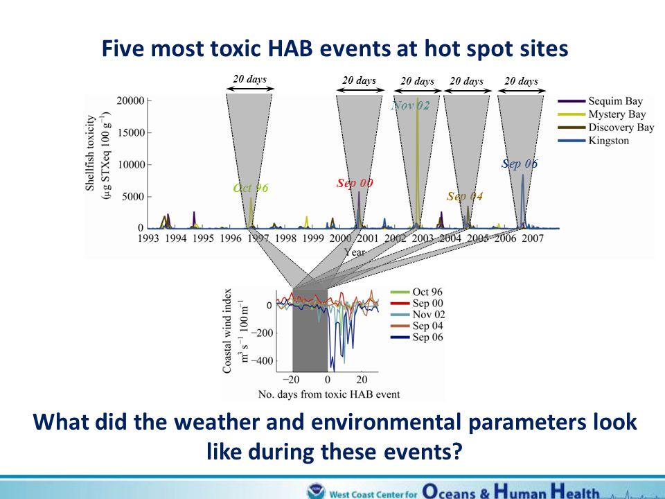 Five most toxic HAB events at hot spot sites