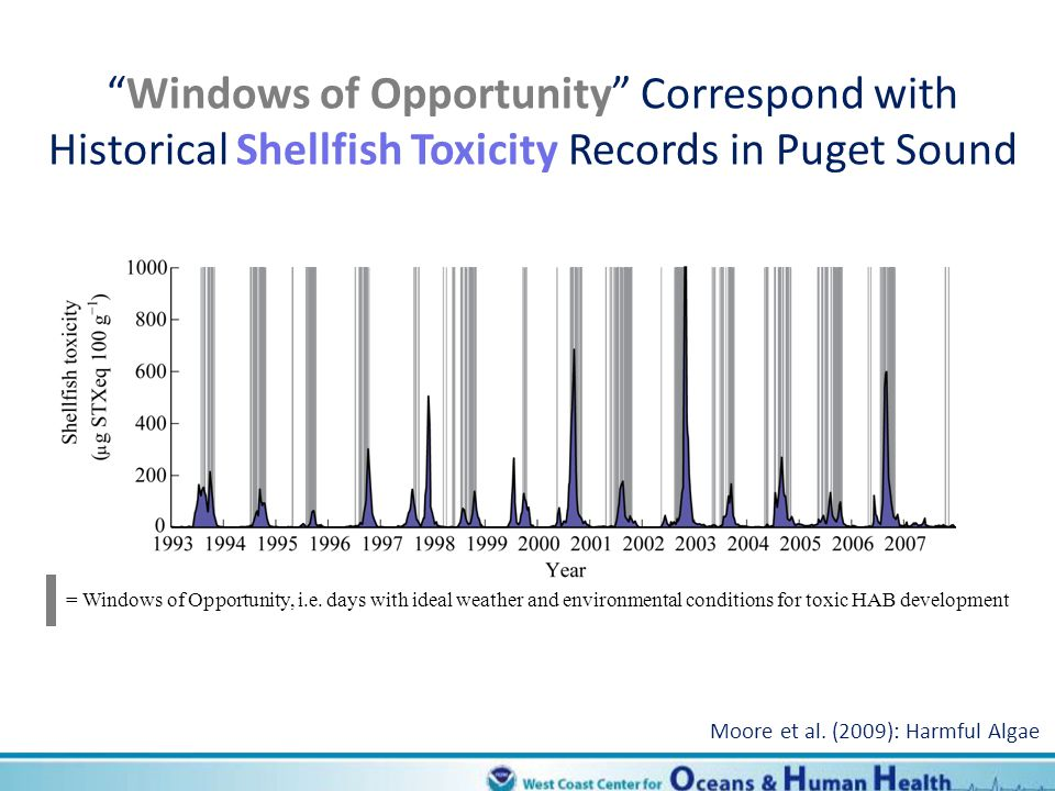 Windows of Opportunity Correspond with Historical Shellfish Toxicity Records in Puget Sound