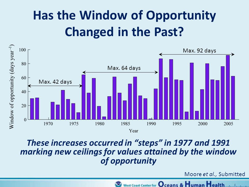 Has the Window of Opportunity Changed in the Past