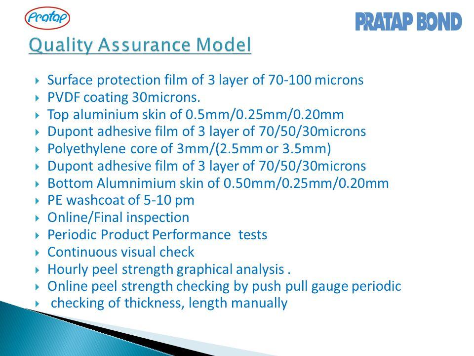 Quality Assurance Model