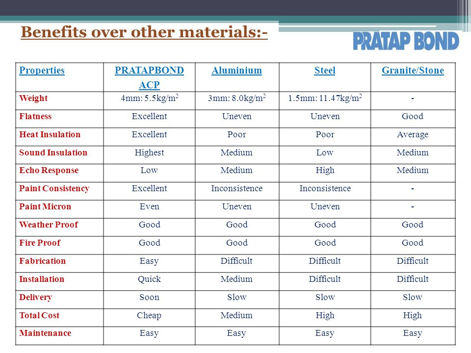 Benefits over other materials:-