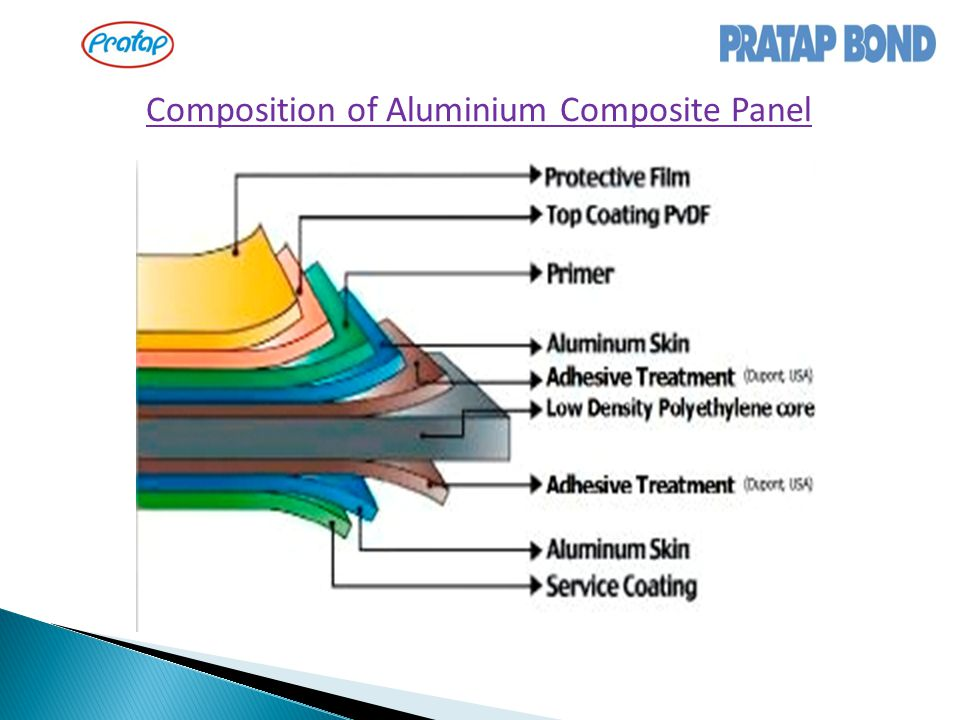 Composition of Aluminium Composite Panel