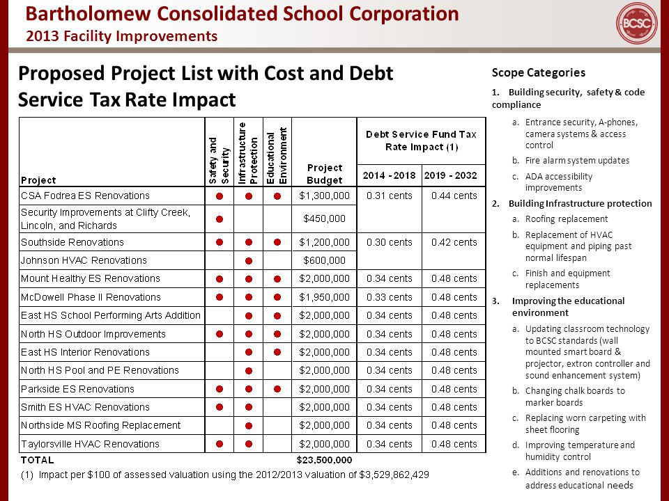 Proposed Project List with Cost and Debt Service Tax Rate Impact