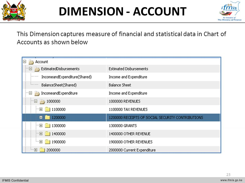 DIMENSION - ACCOUNT This Dimension captures measure of financial and statistical data in Chart of Accounts as shown below.