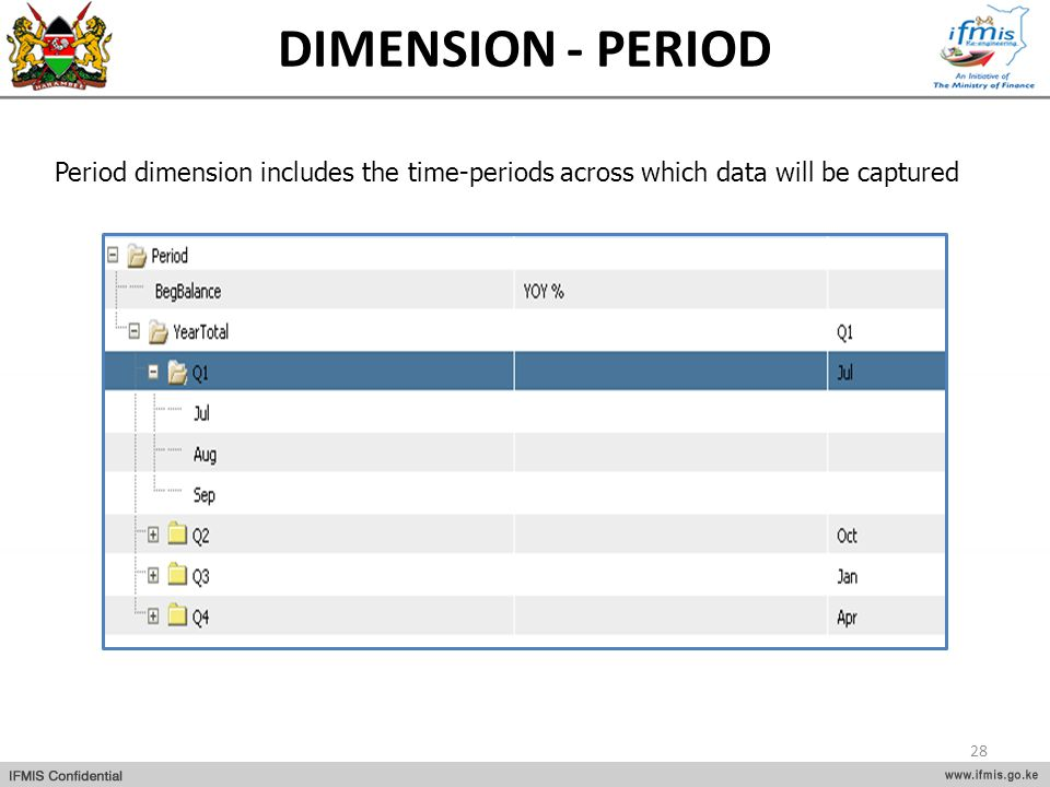 DIMENSION - PERIOD Period dimension includes the time-periods across which data will be captured